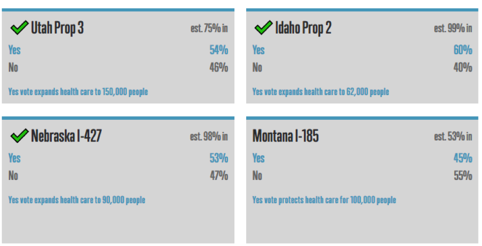 A screen shot from the Fairness Project from 4:13 Est Wednesday November 7. It shows the four ballot referendum results, including wins in Idaho, Utah and Nebraska. A proposal in Montana was defeated.