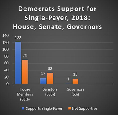 Democratic Party governors show little support for single-payer compared to Democrats in Congress. (Image: Michael Corcoran / Truthout)